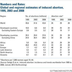 Guttmacher Institute - abortion rates worldwide