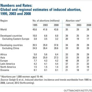 Guttmacher Institute - abortion rates worldwide